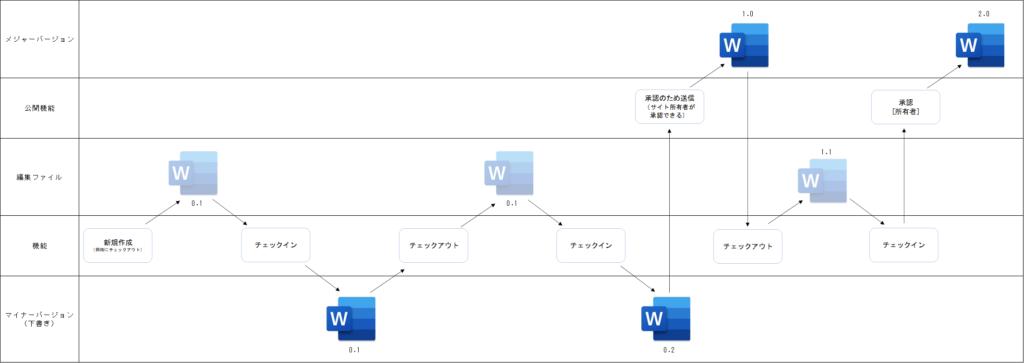 バージョン管理全体図